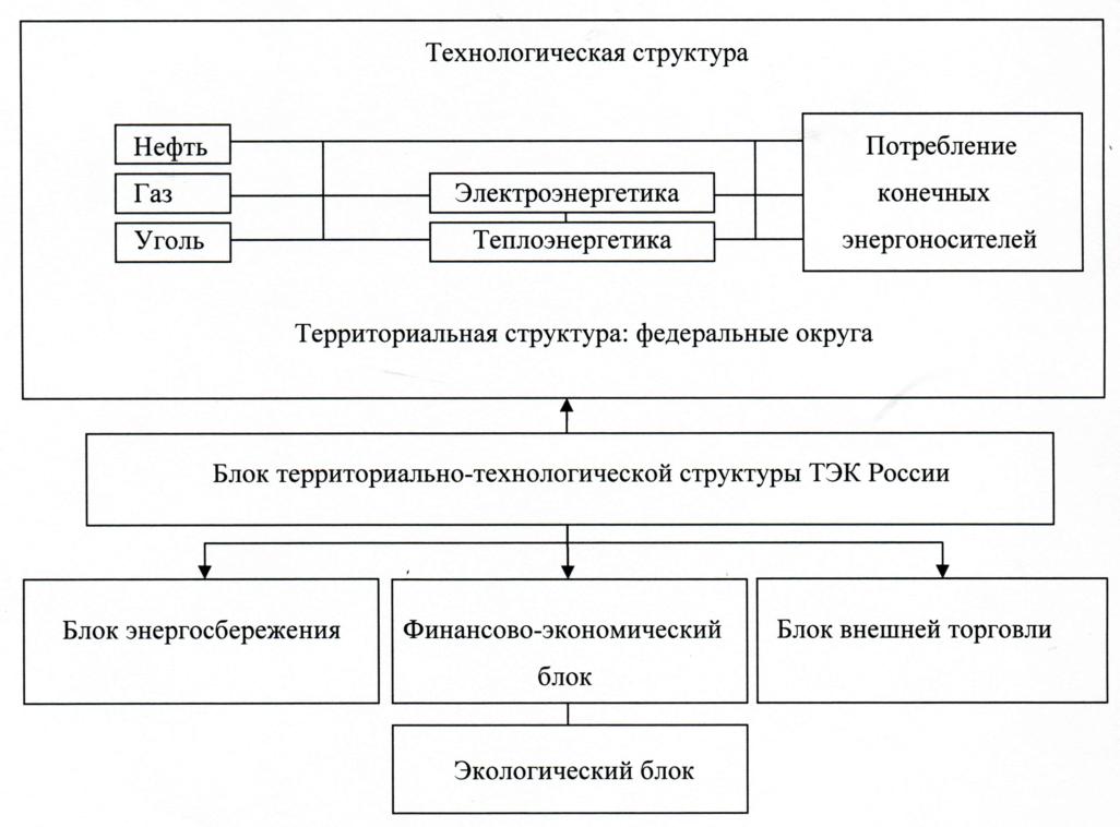 Тэк россии дипломная работа 1927