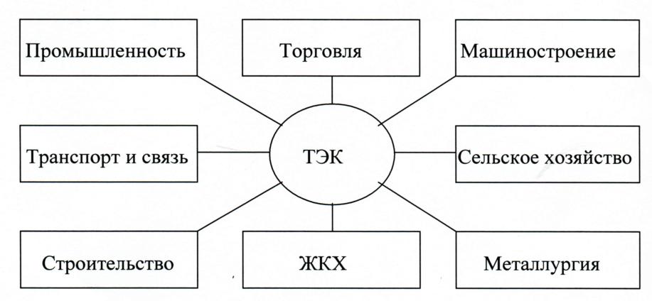 связи промышленностей схема