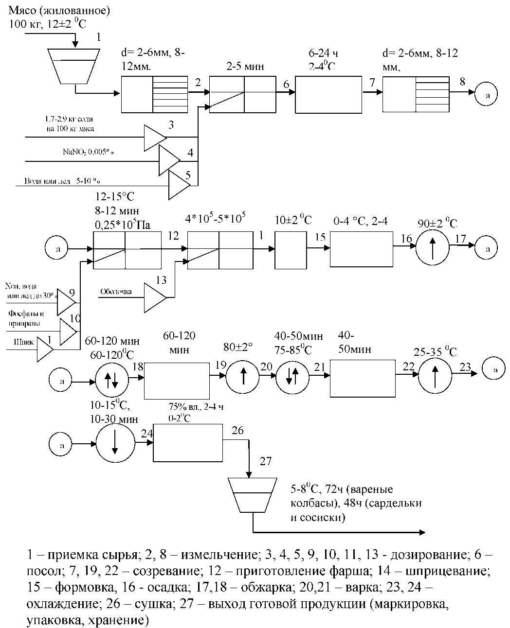 схема молочного цеха