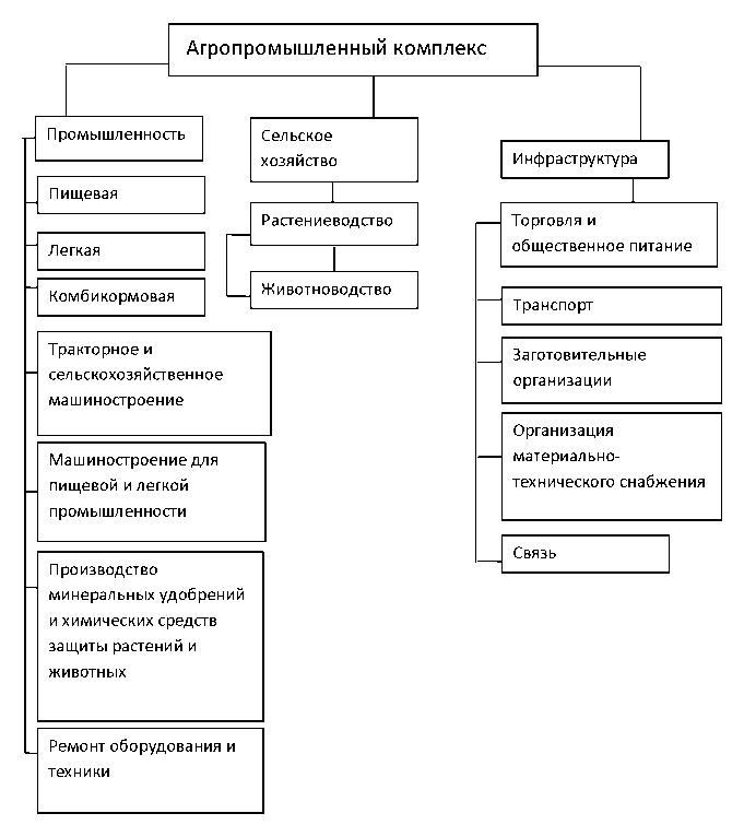 Решение задач управление апк