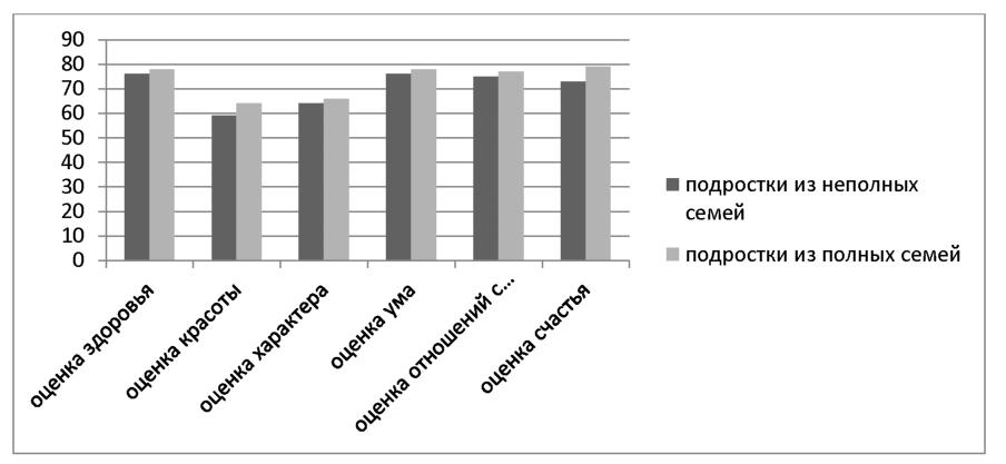 Диплом Структурно содержательные особенности самоотношения  Диплом Структурно содержательные особенности самоотношения подростков из неполных семей Привет Студент