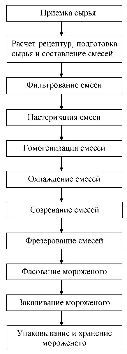 2 - Технологическая схема