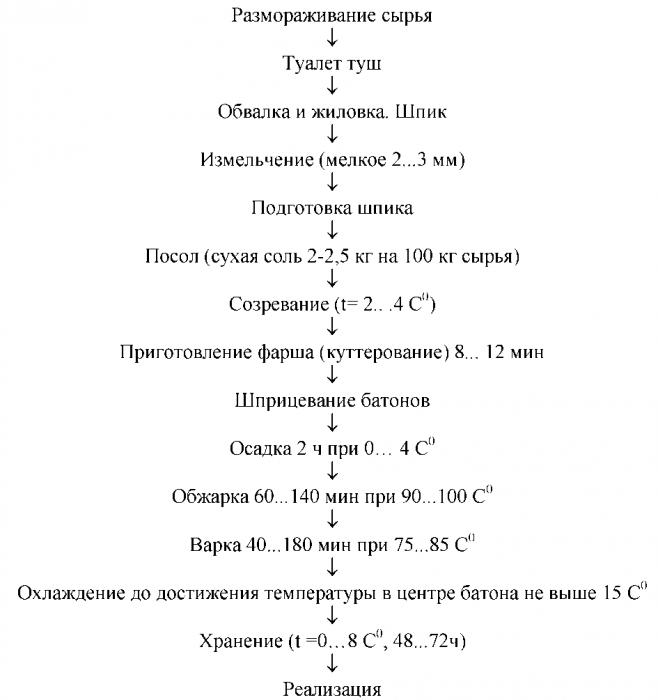 Рисунок 2. 1 - Технологическая схема производства вареных колбас, сосисок и сарделек.