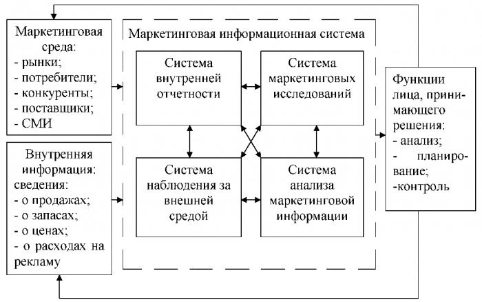 Схема процесса снабжения материальными запасами фото 328