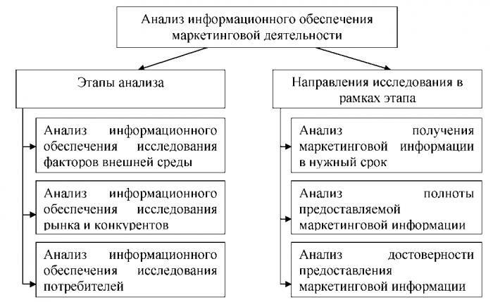 Схема процесса снабжения материальными запасами фото 872