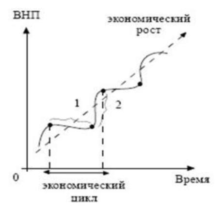 Курсовая Особенности цикличности развития рыночной экономики в  2 Основные фазы экономического цикла Виды циклов