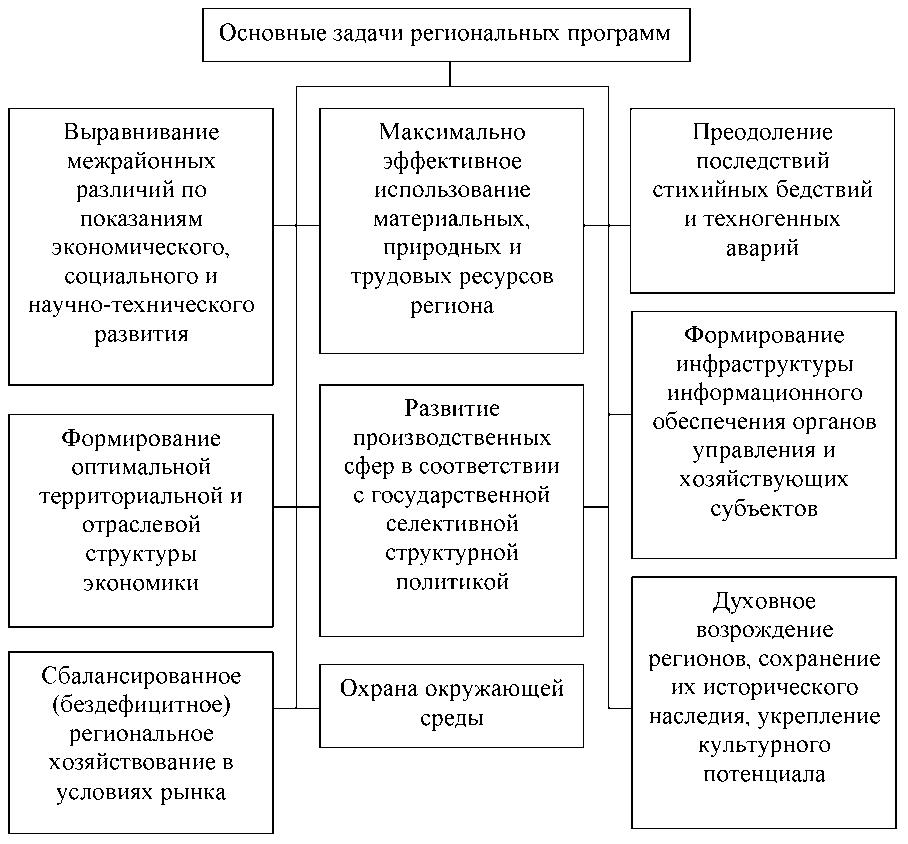Курсовая: Реализация областных