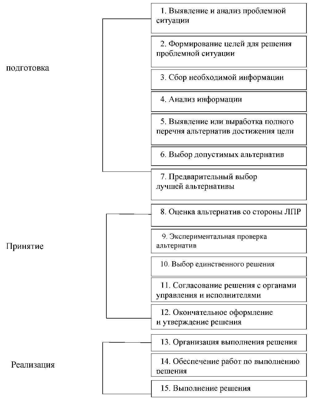 Разработка управленческого решения схема