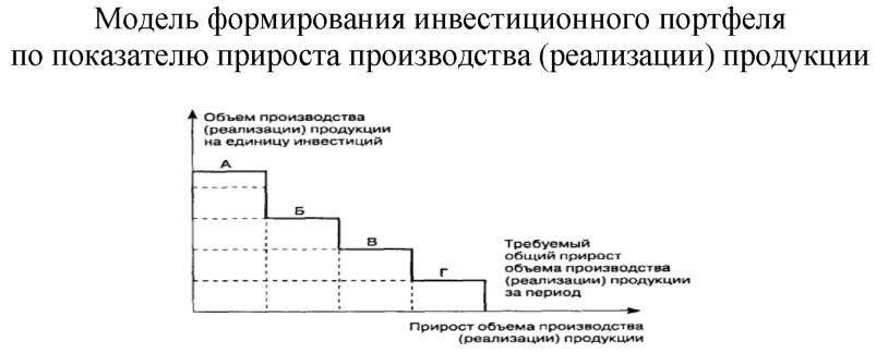 Курсовая Формирование инвестиционного портфеля из объектов  Курсовая Формирование инвестиционного портфеля из объектов реального инвестирования