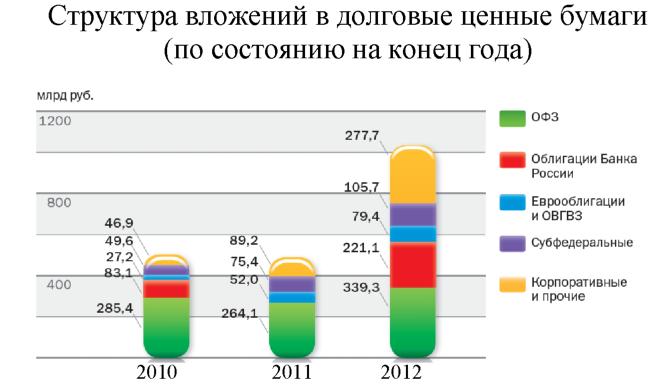 Курсовая Формирование инвестиционного портфеля из объектов  Рисунок 2 2