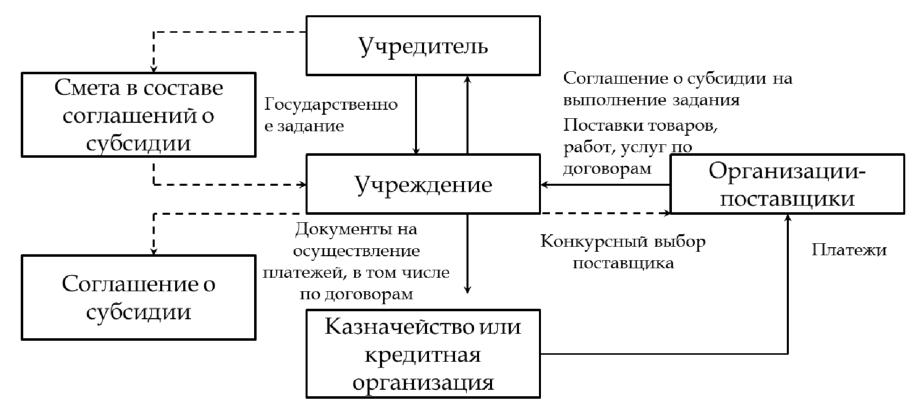 Курсовая: Развитие системы