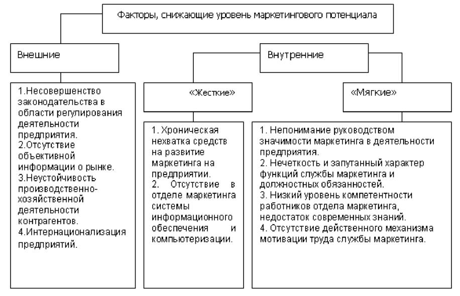 Курсовая Сущность промышленного маркетинга и его становление в  Курсовая Сущность промышленного маркетинга и его становление в России