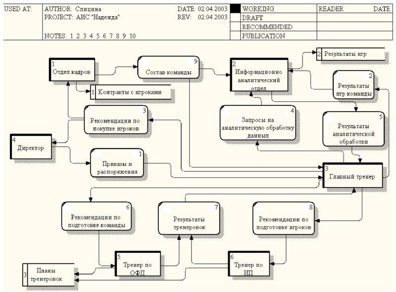 Рисунок 1.2 - Схема