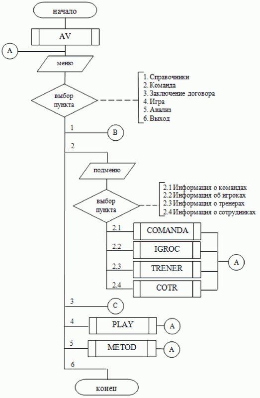 Дипломная работа Автоматизированная информационная система  Дипломная работа Автоматизированная информационная система баскетбольного клуба Привет Студент