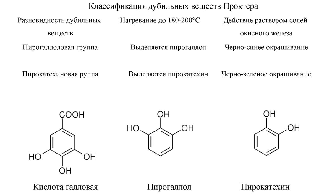 Диплом Сравнительная характеристика свежесобранного и готового  Диплом Сравнительная характеристика свежесобранного и готового лекарственного растительного сырья содержащего дубильные вещества