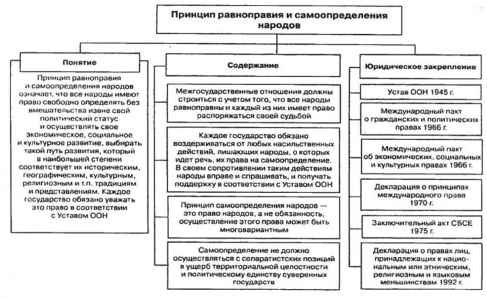 примеры гражданских прав из конституции рф