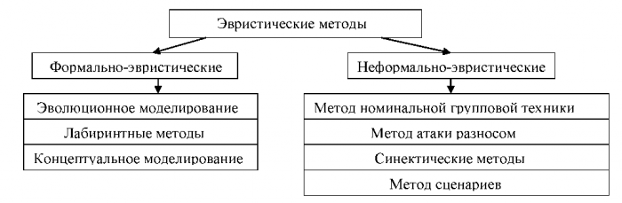 1 неформальные (эвристические) методы принятия решений основываются на аналитических способностях лиц