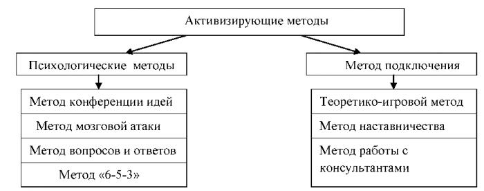 курсовая методы принятия решений в организации