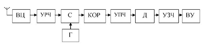 Курсовая: Разработка схемы радиоприемника
