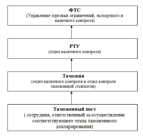 таможенных органов РФ