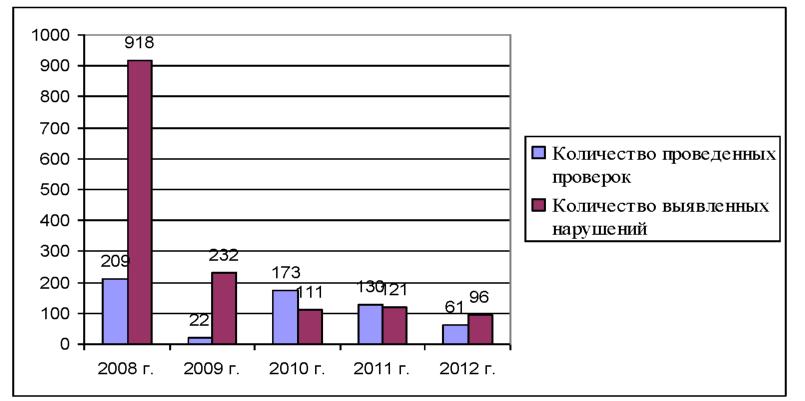 Диплом Задачи валютного контроля осуществляемого таможенными  3 Характеристика правонарушений в области валютного законодательства выявленных сотрудниками Оренбургской таможни