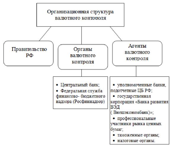 системы валютного контроля