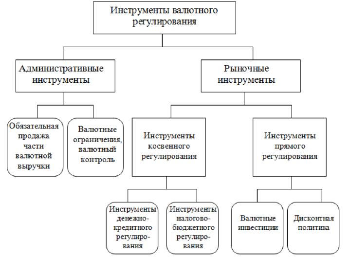 Контрольная работа таможенный и валютный контроль 6653