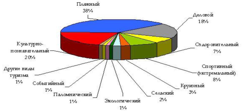 Курсовая Разработка плана маркетинга на примере турагенства  Курсовая Разработка плана маркетинга на примере турагенства Медия тур