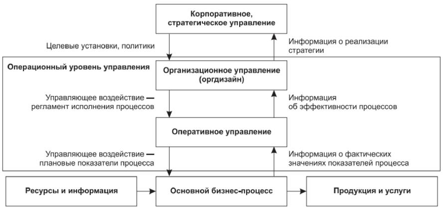 Курсовая Разработка карты процесса Ремонт проколов шин  Курсовая Разработка карты процесса Ремонт проколов шин автомобилей
