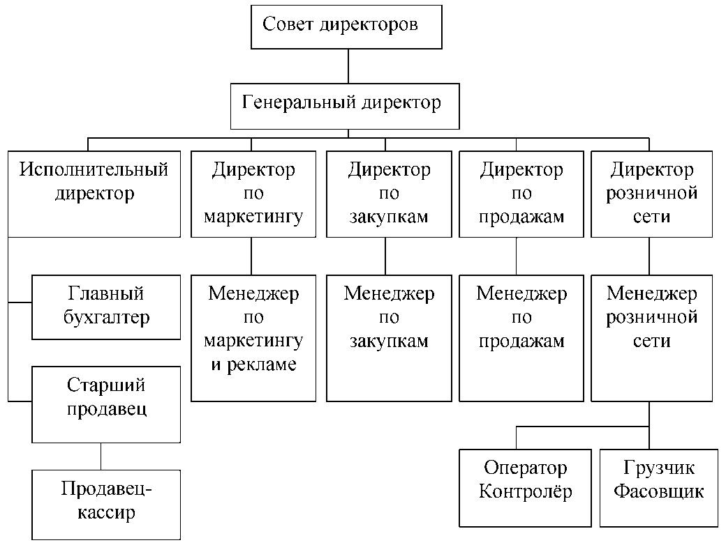 схема подчинения оптовая торговля