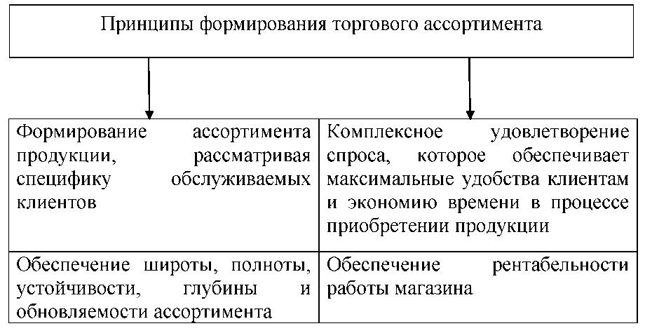2 - Принципы формирования