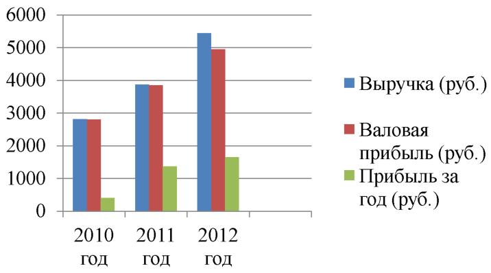 Курсовая Анализ формирования ассортимента товаров и его  Рисунок 4 Динамика показателей за 3 отчётных периода в ТС Магнит