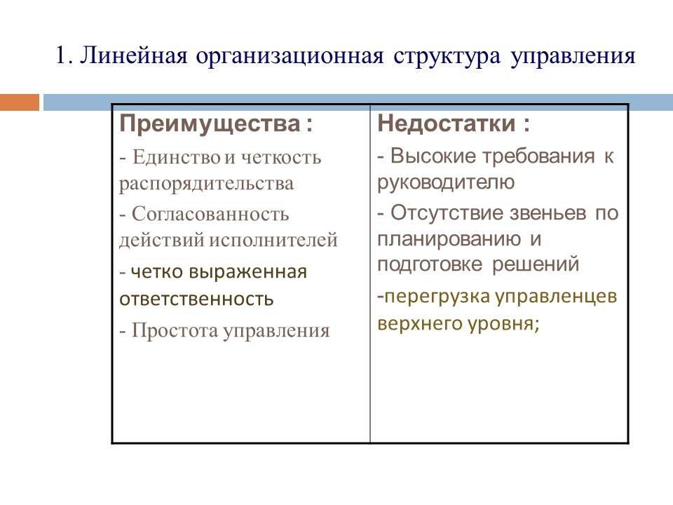 Схема организационной структуры управления ее вид преимущества и недостатки