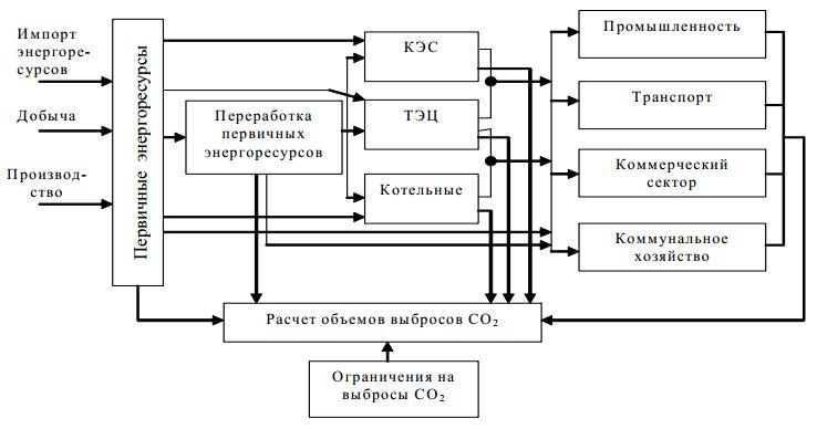 системы ТЭК России