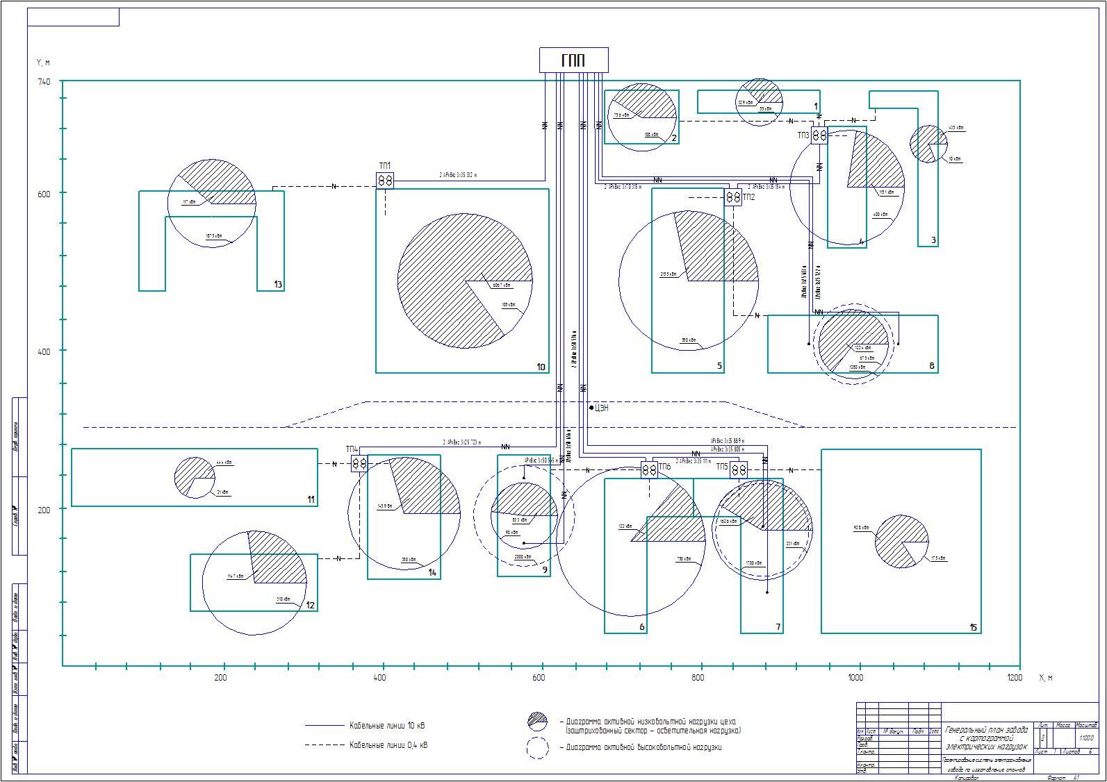 Проектирование системы электроснабжения завода по изготовлению  Проектирование системы электроснабжения завода по изготовлению станков Привет Студент