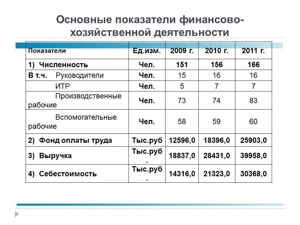 Фонд оплаты труда дипломная работа 6260