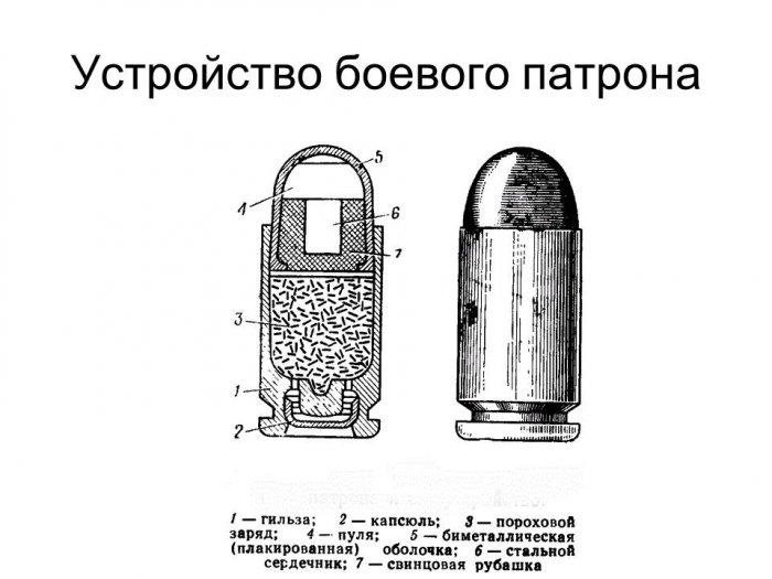 другой город: из чего делают пули означает значок:
