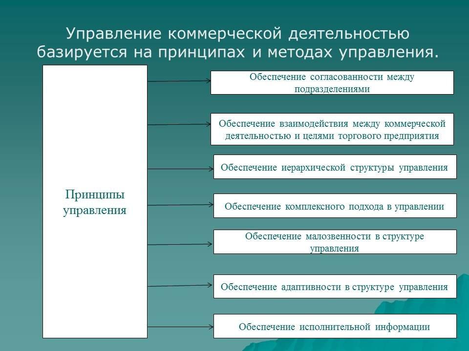 Курсовая работа Анализ рентабельности деятельности