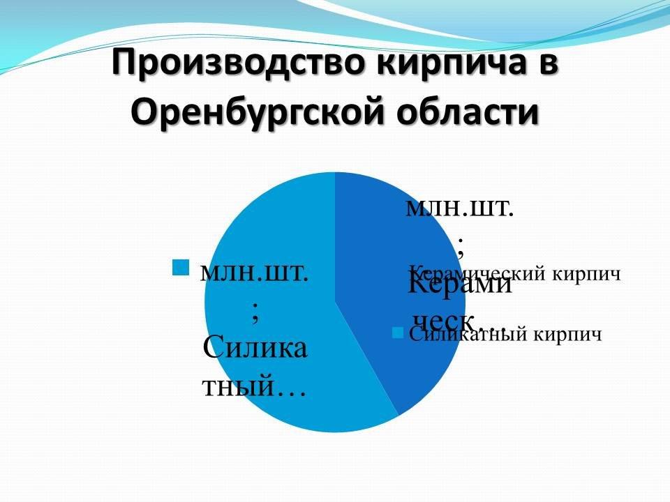 таблица конкурентоспособности гостиниц
