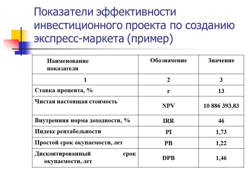 Экономический Анализ Оценка Эффективности Реальных Инвестиций Шпаргалка