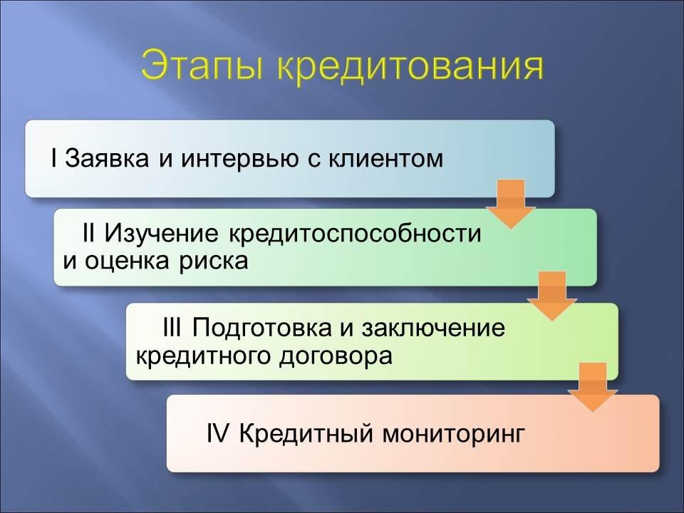 Этапы потребительского кредитования