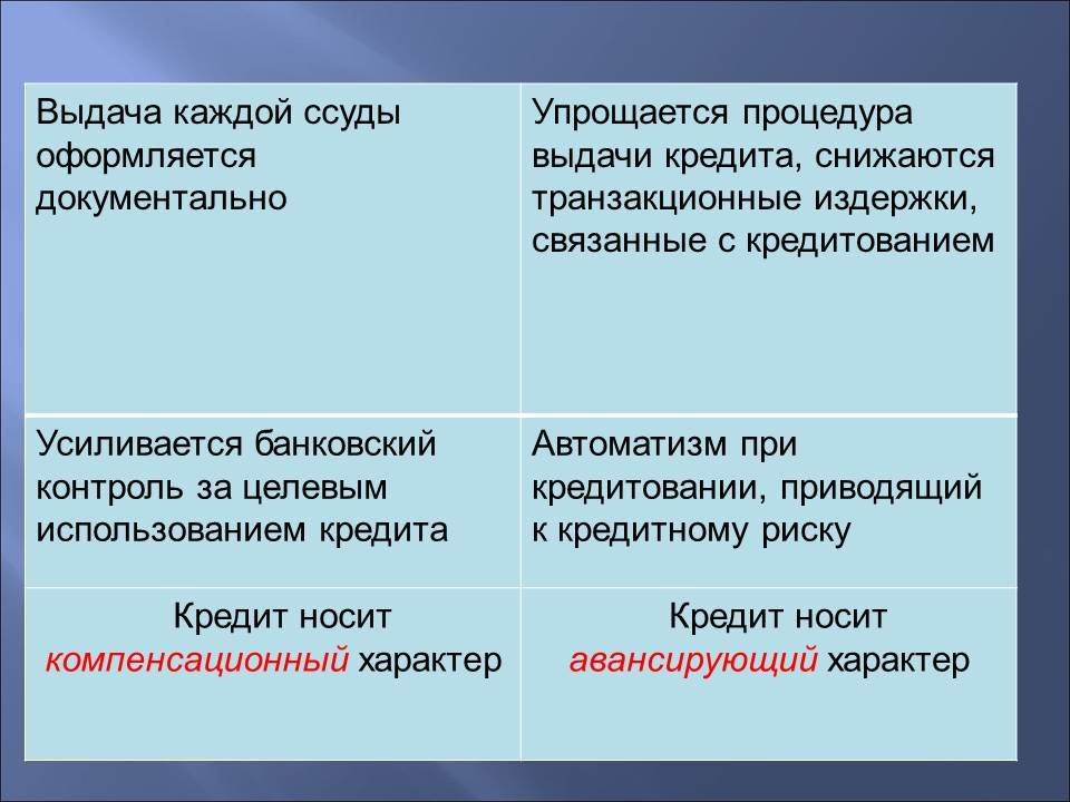 Государственное и банковское кредитование