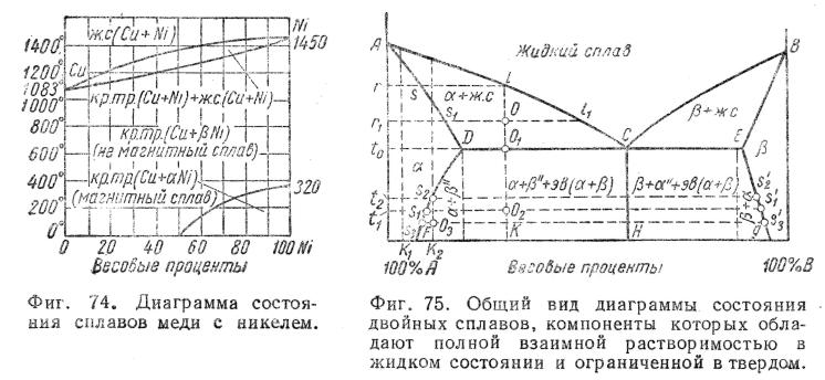 Решение задач по диаграмме плавкости формулы при решении задач по физике