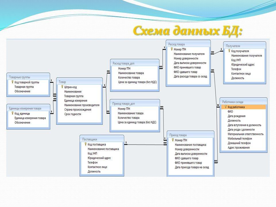 структура базы данных предприятия